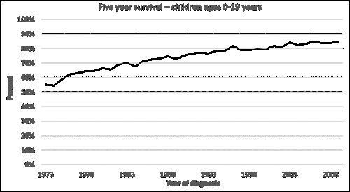 جدول بياني يُظهر معدل نجاة الخمس سنوات لدى الأطفال بعمر 0-19 عامًا. يبدأ الجدول في عام 1973 بمعدل نجاة نحو 55%، وينتهى في عام 2008 بمعدل نجاة نحو 85%.