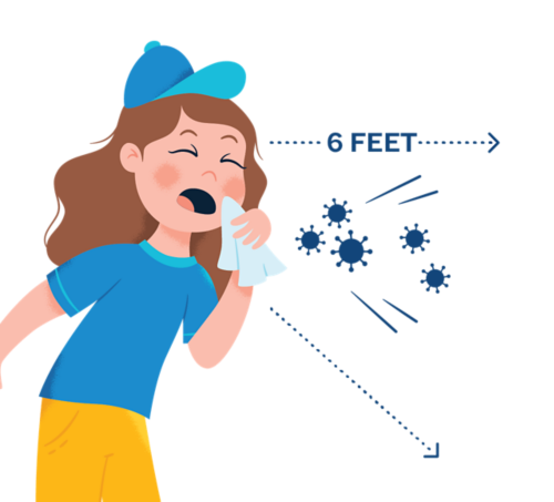 When person who has the virus coughs or sneezes, respiratory droplets can land in the mouths or noses of people who are nearby. Droplets from a sneeze can travel up to 6 feet.