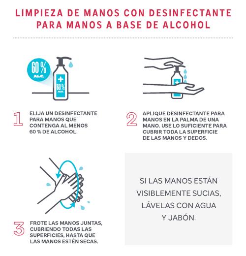 Para prevenir la propagación del COVID-19, limpiar las manos con desinfectante de manos a base de alcohol. Los pasos incluyen: 1) Elija un desinfectante de manos que contenga al menos un 60% de alcohol. 2) Aplique el desinfectante de manos en la palma de una mano. Use lo suficiente como para cubrir todas las superficies de las manos y los dedos. 3) Frótese las manos cubriendo todas las superficies, hasta que las manos estén secas. Nota: Si las manos están visiblemente sucias, lávelas con agua y jabón.