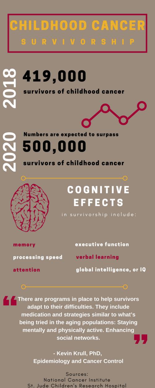 Image of poster about Childhood Cancer Survivorship