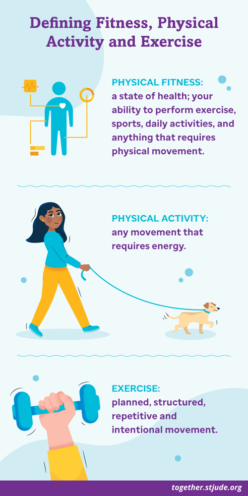 Defining physical activity, physical fitness and exercise