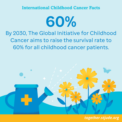 Raising the survival rate to 60% for all childhood cancer patients