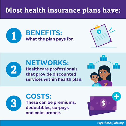 Most health insurance plans have: Benefits (what the plan pays for), Networks (Healthcare professionals that provide discounted services within health plan), and Costs (These can be premiums, deductibles, co-pays and coinsurance)