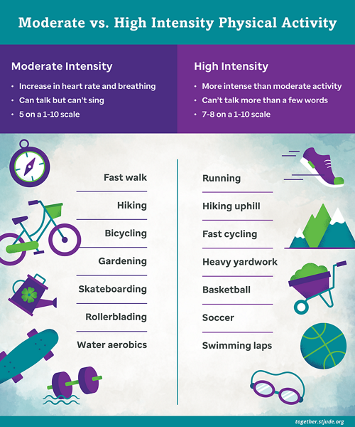Infographic showing examples of moderate and high intensity physical activity