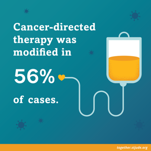 Cancer-directed therapy was modified in 56% of cases.