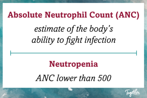 Absolute Neutrophil Count is an estimate of the body's abilty to fight infection. Neutropenia is having an ANC lower than 500.
