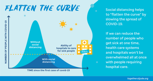 "Social distancing helps to ""flatten the curve"" by slowing the spread of COVID-19. If we can reduce the number of people who get sick at one time, health care systems and hospitals won't be overwhelmed all at once with people requiring hospital care."