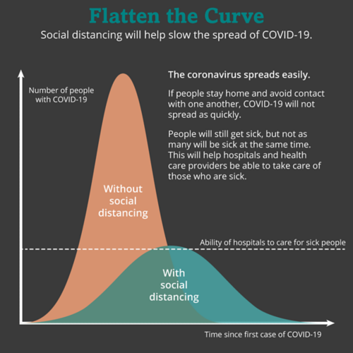 The goal of social distancing is to slow the spread of the virus or flatten the curve. If people stay home and avoid contact with one another, the virus won't spread as fast. Fewer people will get sick at one time. People will still get sick, but it will happen at a slower rate — the curve will be flatter.