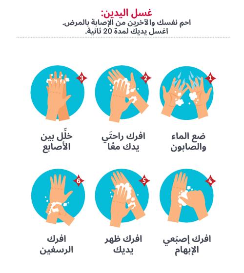 غسل اليدين: احمِ نفسك والآخرين من الإصابة بالمرض. اغسل يديك لمدة 20 ثانية. 1) ضع الماء والصابون. 2) افرك راحتَي يدك معًا. 3) خلِّل بين الأصابع. 4) افرك إصبَعي الإبهام 5) افرك ظهر يديك 6) افرك الرسغين.