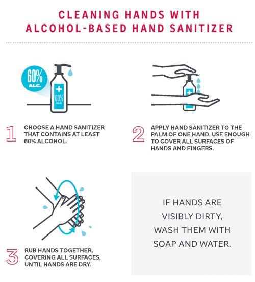 To prevent the spread of COVID-19, cleaning Hands with Alcohol-Based Hand Sanitizer. Steps include: 1) Choose a hand sanitizer that contains at least 60% alcohol. 2) Apply hand sanitizer to the palm of one hand. Use enough to cover all surfaces of hands and fingers. 3) Rub hands together covering all surfaces, until hands are dry. Note: If hands are visibly dirty, wash them with soap and water.