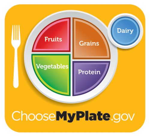 Diagram of a healthy plate with suggested portions visualized as parts of a pie chart. And a glass of milk.