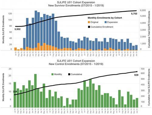 SJLIFE UU01 Cohort Expansion bar graphs