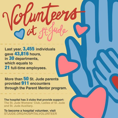 infographic about volunteering at St. Jude