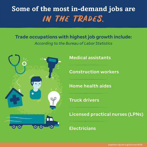 Some of the most in-demand jobs are in the trades. Trade occupations with highest job growth include: medical assistants, construction workers, home health aides, truck drivers, licensed practical nurses, electricians.