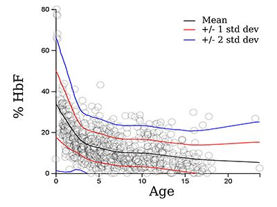 Fitted regression plot of Fetal Hemoglobin versus Age for individuals with Sickle Cell Disease.